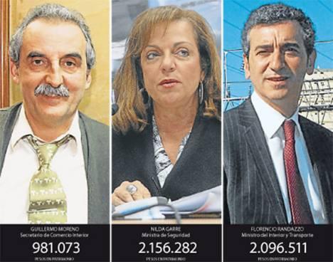 La mitad del gabinete no declaró sus bienes y hay crecimientos patrimoniales insolitos