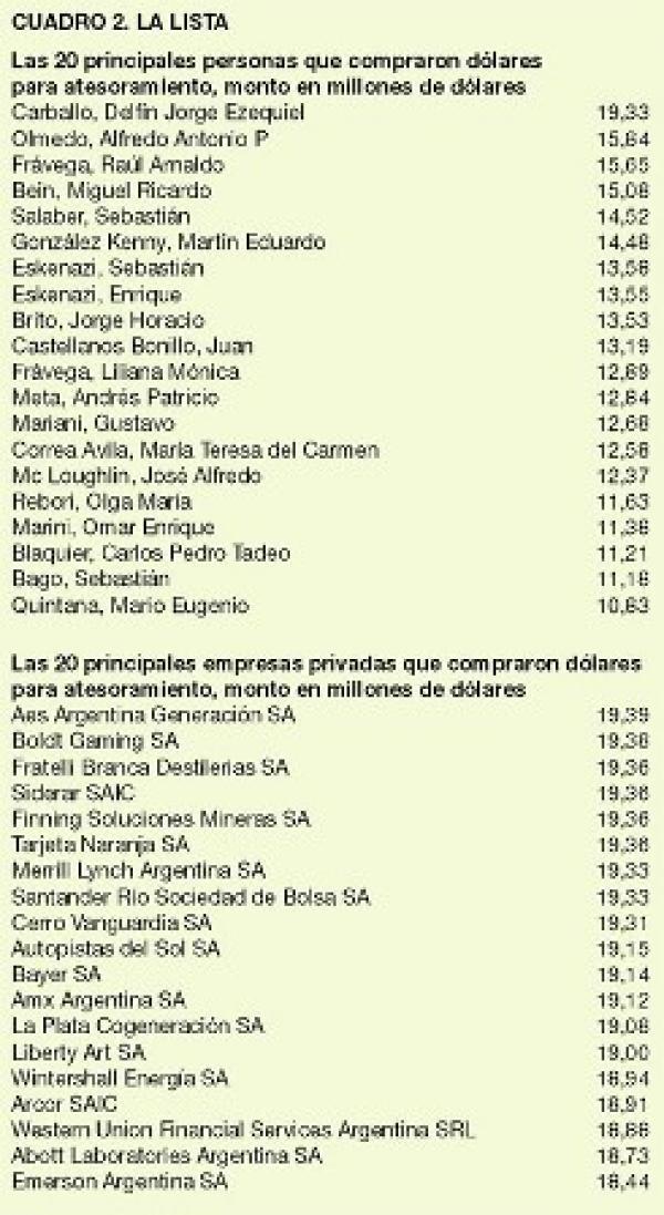El listado de las personas y empresas que mas dolares compraron