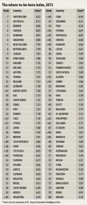 El mejor y el peor país para nacer el 2013