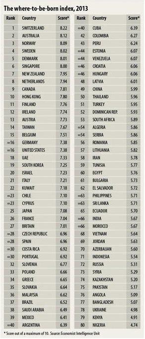 Los mejores países para nacer en 2013