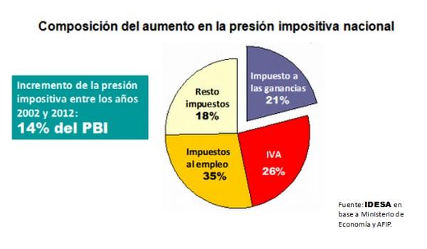 presion-impositiva