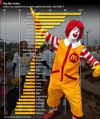 Según el Índice Big Mac el dólar debería costar 6,30 pesos en  Argentina