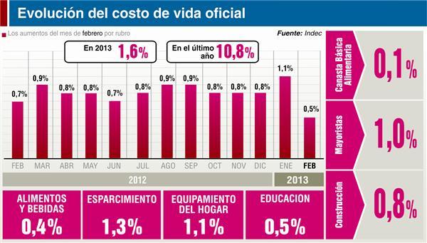 Subieron los alimentos en Febrero pese al congelamiento de precios según el INDEC