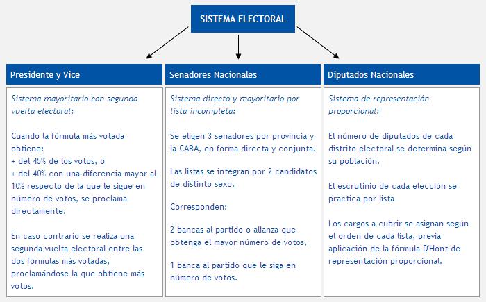 sistema electoral en argentina