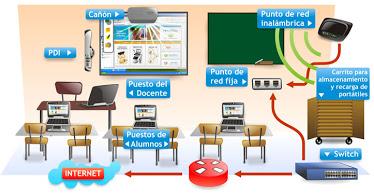 Mobiliario y aulas digitales para escuelas bonaerenses