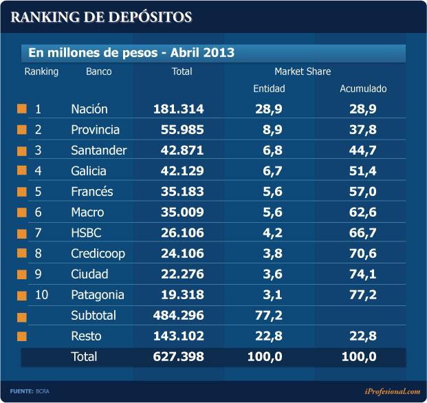 ranking de depositos