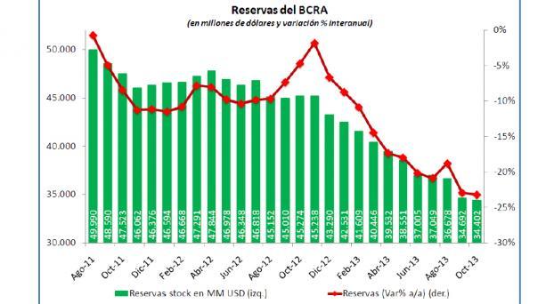reservas bcra