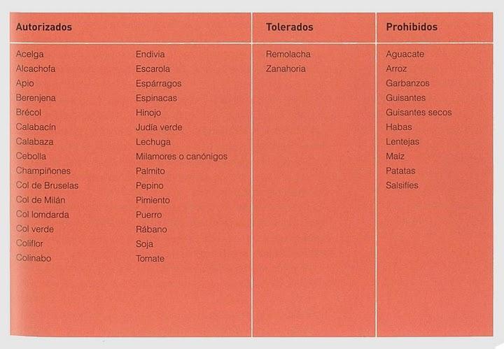 La dieta dukan fases y recetas - Alimentos permitidos fase crucero ...