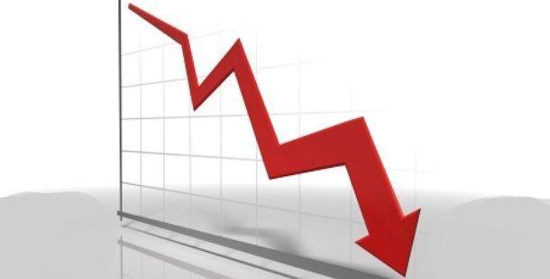 El 65% de ejecutivos cree que economía empeorará y ventas seguirán en caída