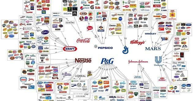 Solo 10 megacorporaciones controlan la producción de casi todo lo que compramos 1