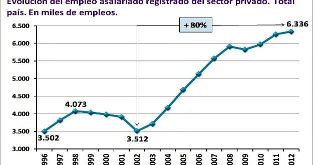 De la cultura de la evasión y el desamparo en los `90, hoy se pasó a que 8 de cada 10 empleos sean registrados