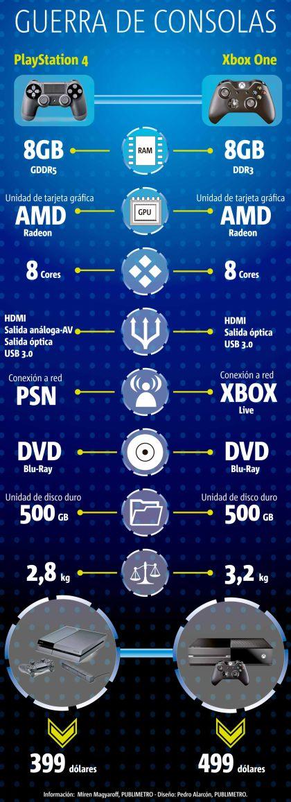 Comparativo entre la PlayStation 4 y la Xbox One