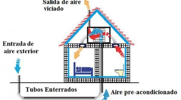 Un aire acondicionado frío/calor sin electricidad ni gas
