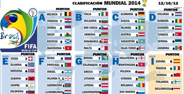 Los 8 grupos del Mundial Brasil 2014 2