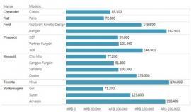 ¿Cuánto valen los autos más vendidos en la Argentina?