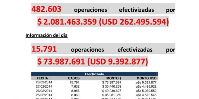 AFIP: us$ 262,4 millones de tenencia de moneda extranjera efectivizadas