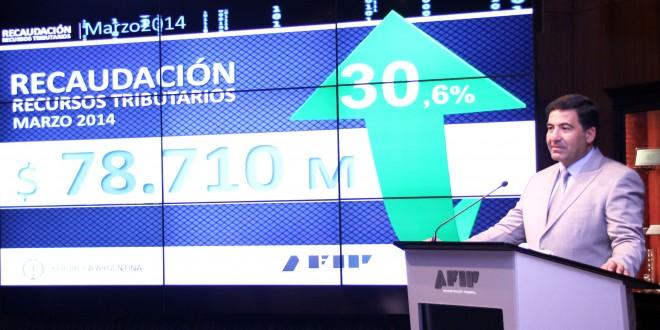 La recaudación sumó $ 78.710 millones en marzo y creció 30,6%