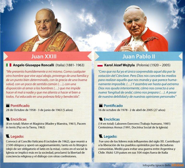 El papa Francisco proclamó santos a Juan XXIII y Juan Pablo II