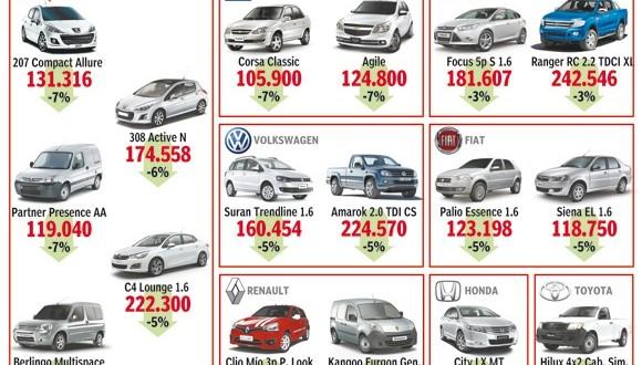 Modelos de autos que ofrece el Pro.Cre.Auto