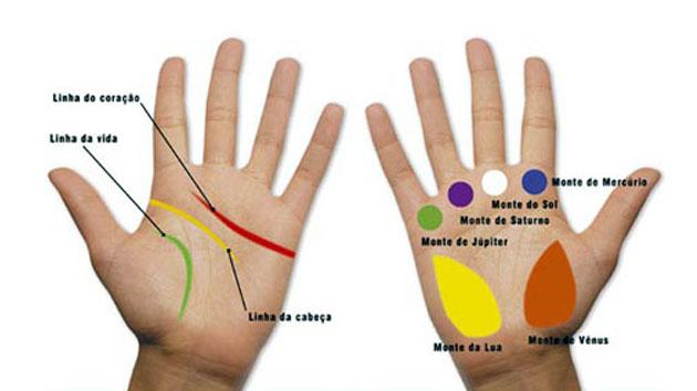 Gu a para leer e interpretar lo que dicen tus manos - Leer la mano hijos ...