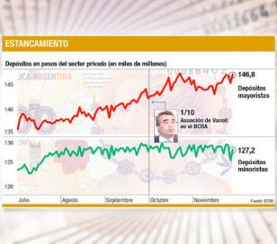 No aumentan los depositos pese a la suba de las tasas