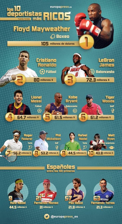 los deportistas mejor pagados del mundo