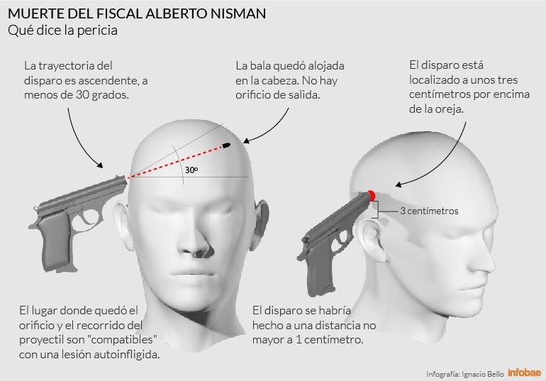Muerte de Nisman: Así fue la trayectoria del disparo