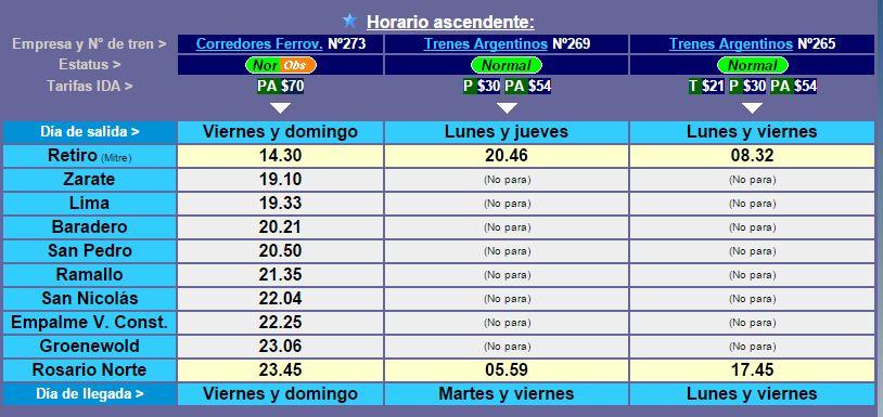 Horarios y precios del Tren Buenos Aires – Rosario