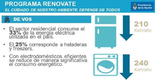 """Como es el """"plan renovate"""" , 25% de descuento en electrodomésticos"""