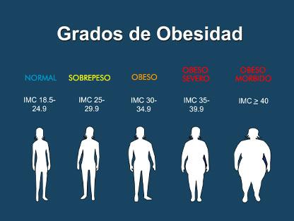 Como calcular tu índice de masa corporal