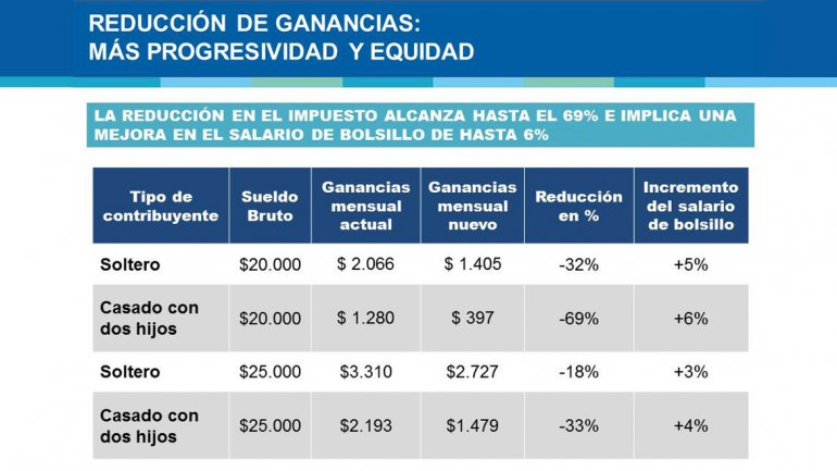 """Anunciaron una """"reducción"""" en Ganancias para quienes ganan hasta $25 mil de salario"""