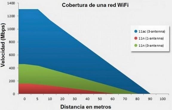 Como mejorar la red WiFi de tu casa