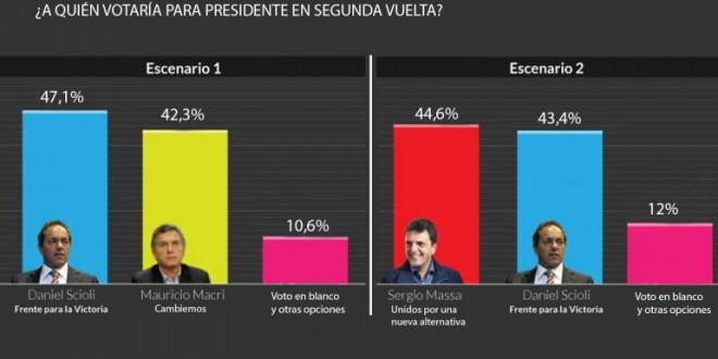 Massa le ganaría el ballottage a Daniel Scioli, pero Mauricio Macri no según una encuesta