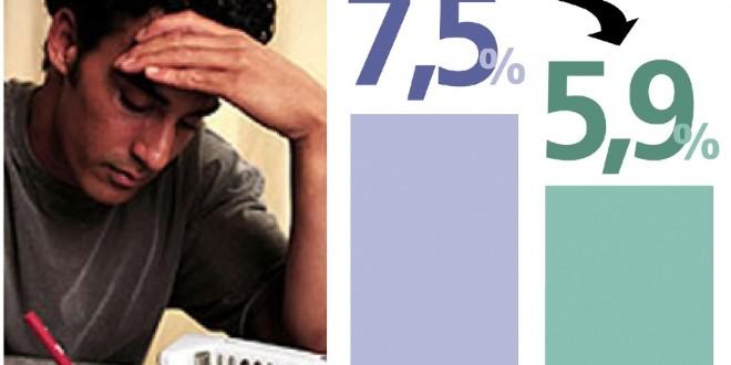 Empleo: Marcado descenso de la desocupación