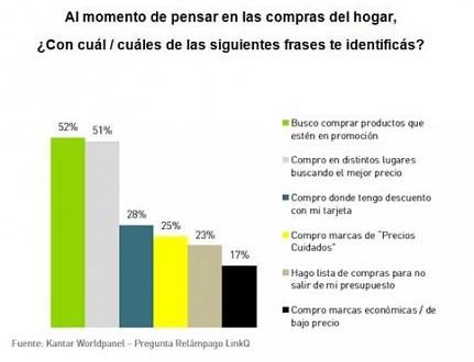 Un 25% de los hogares consume Precios Cuidados
