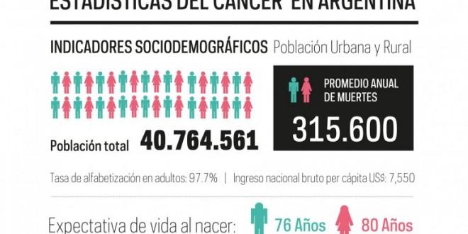 Los tipos de cáncer que afectan a los argentinos
