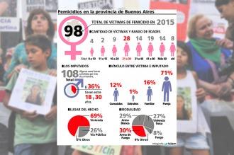 En la provincia de Buenos Aires se registraron 98 femicidios en 2015