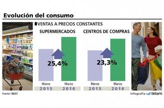 La facturación por ventas en supermercados creció más del 25% en marzo