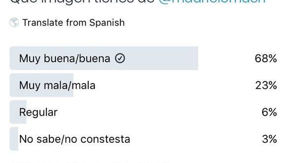 Encuesta fallida de D'Elía sobre Macri en Twitter: sus propios seguidores no lo apoyaron