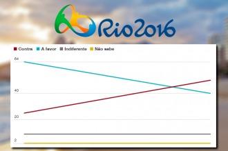 Brasil: Crece el rechazo a su realización de los Juegos Olímpicos