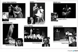 Se cumplen 35 años de la histórica experiencia de Teatro Abierto