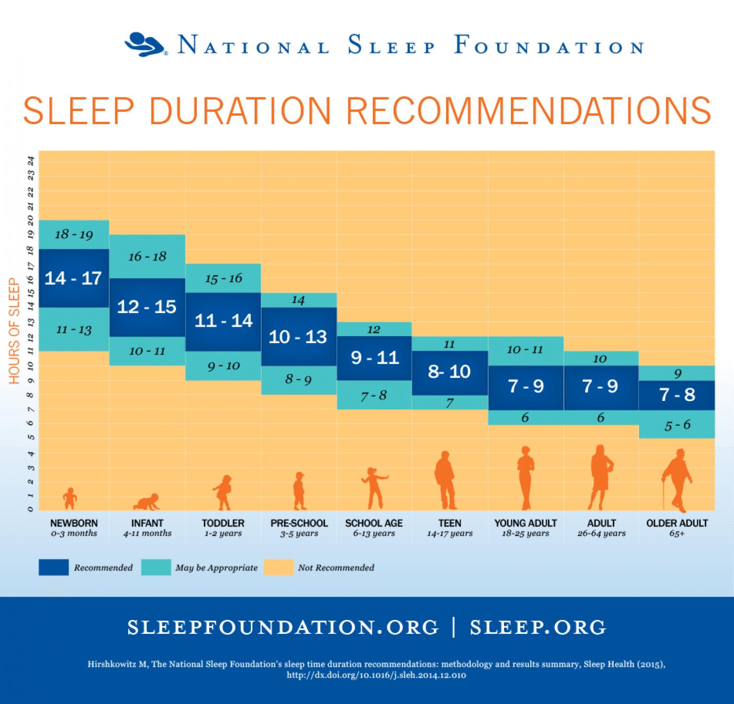 horas de sueño recomendadas según la edad
