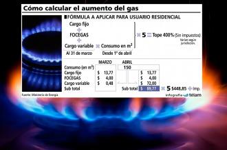 Comienzan a llegar nuevas facturas de gas y dan a conocer el cálculo del tope
