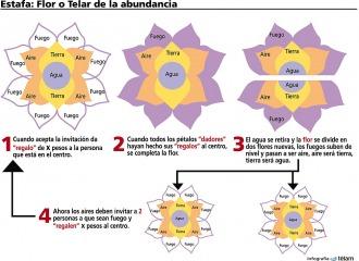 La estafa de los Telares de la abundancia
