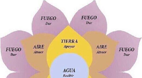 """Megaestafa de la """"Flor de la abundancia"""""""