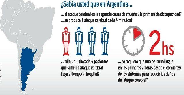 En la Argentina cada 4 minutos una persona sufre un accidente cerebrovascular. Que hacer y como detectarlo.