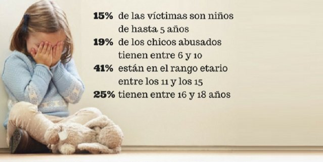 Según UNICEF : Una de cada cinco chicas argentinas sufre un abuso sexual