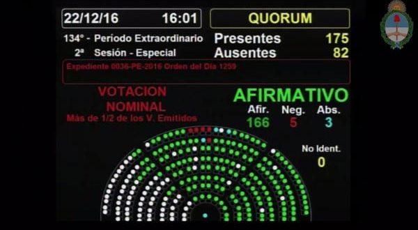 Diputados convirtió en ley la reforma del Impuesto a las Ganancias