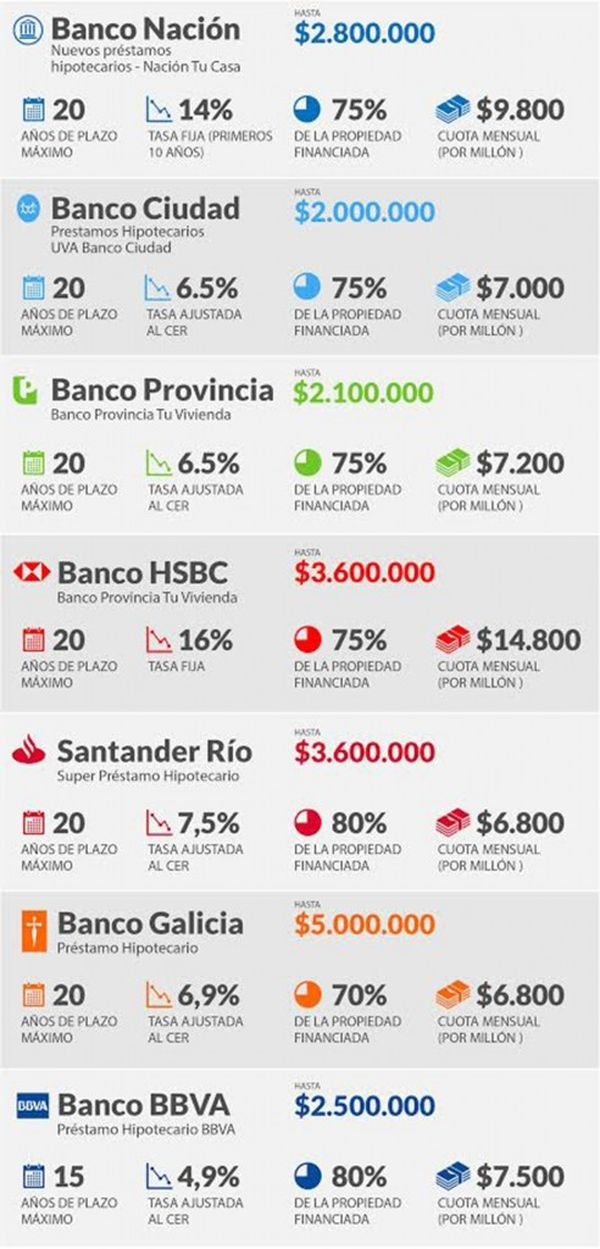 Requisitos montos plazos y cuotas de los nuevos cr ditos for Creditos hipotecarios bancor