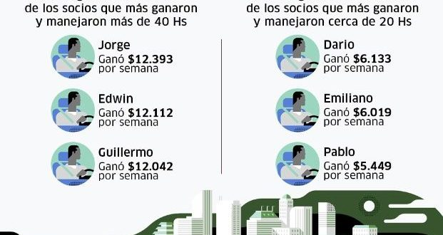 Cuánto ganan los choferes de Uber Argentina
